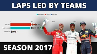 F1: Laps Led by Teams in 2017