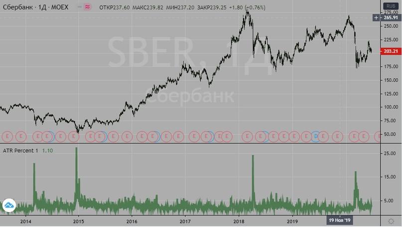 Плечи на форексе и на рынке акций, изображение №1