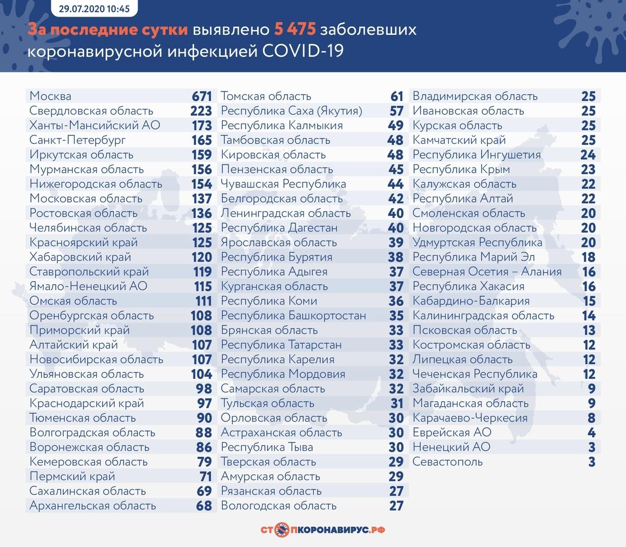 сколько человек заболело коронавирусом COVID-19 в России