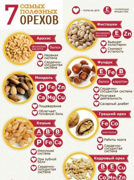 Какие орешки есть при диете