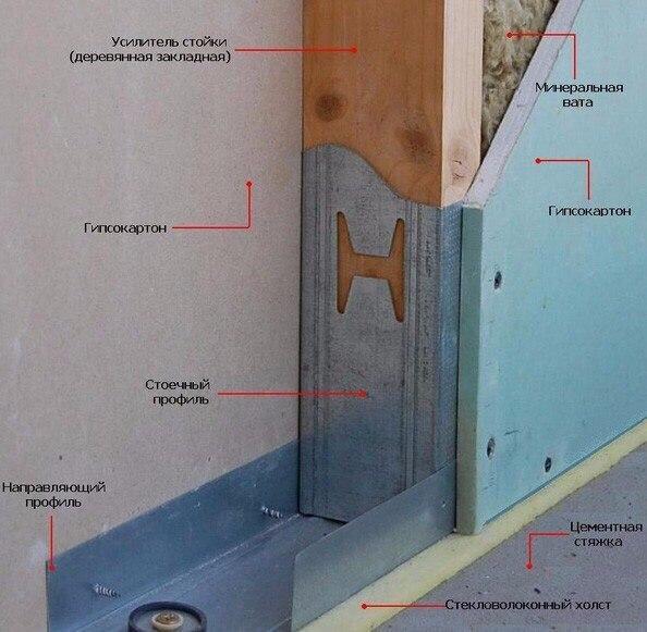 Отделка стен гипсокартоном — нюансы сооружения каркаса и крепления листов, изображение №4