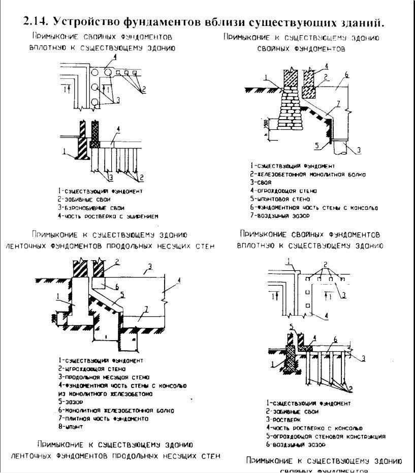 Схемы усиления фундаментов наглядно
