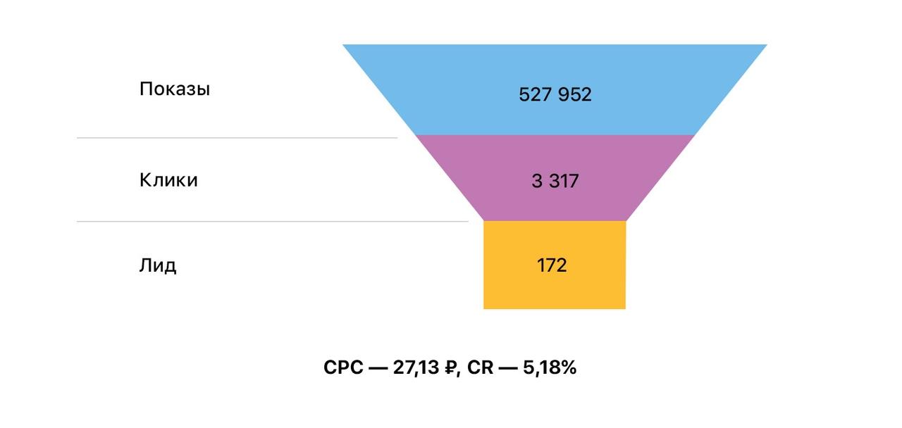 Результаты рекламной кампании систем видеонаблюдения «Видеоглаз»