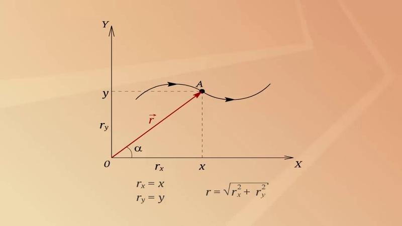 Закон движения в координатной и веторной формах
