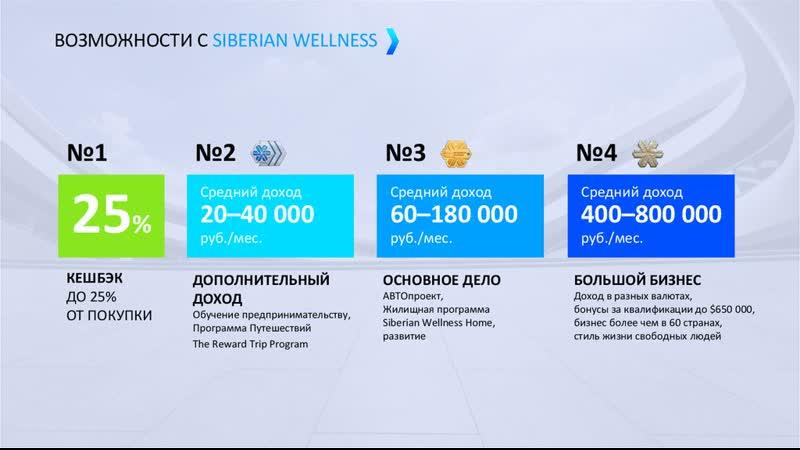 Карантин это возможности Сибирское здоровье Siberian Wellness