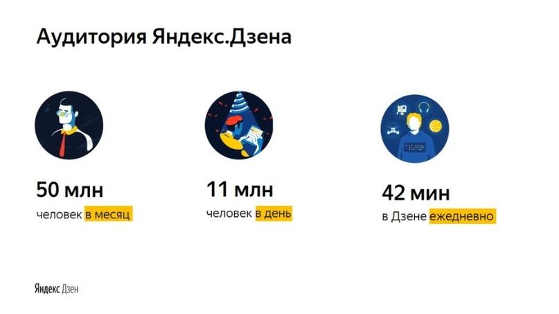 Аудитория «Яндекс.Дзен» (инфографика «Яндекс»)
