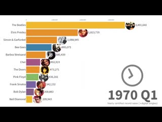 Best-Selling Musical Artists 1969-2019