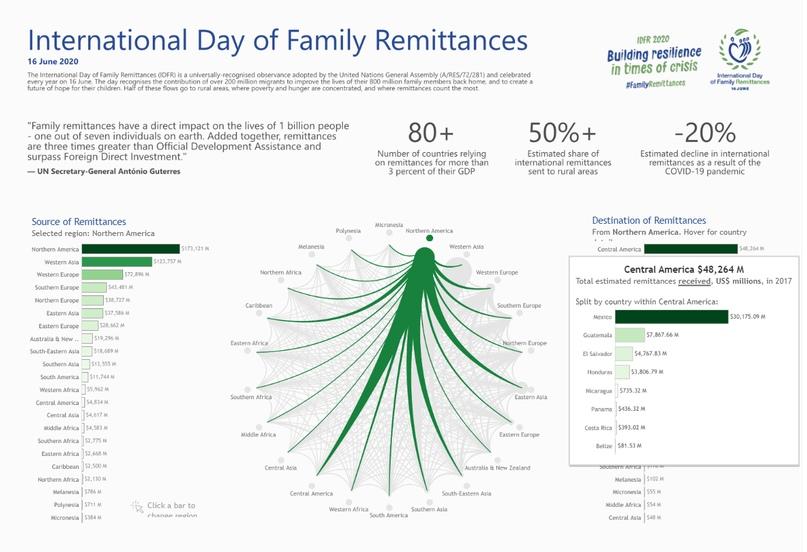 Визуализация International Family Remittances Day, изображение №4