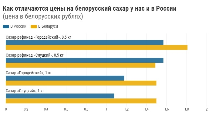 Что происходит с ценами на белорусский сахар: сколько он стоит у нас, а сколько — в России