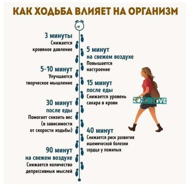Как влияет ходьба для похудения