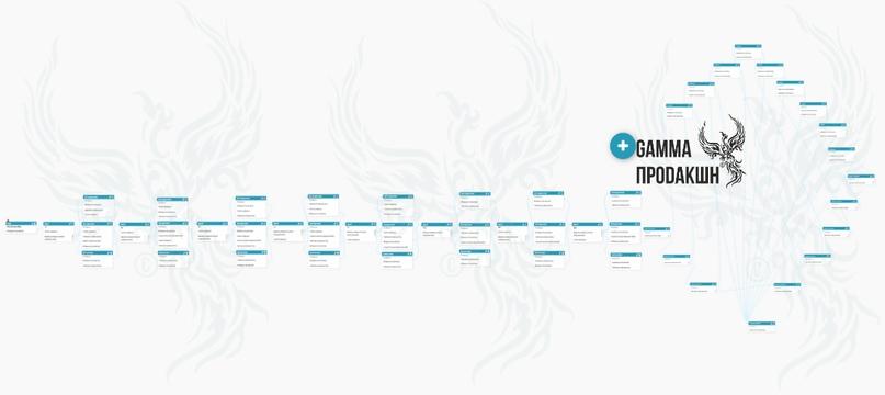 Общая панорама Игры