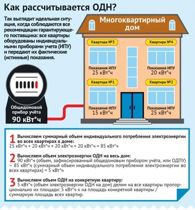 Увеличение платы за общедомовые нужды, изображение №1