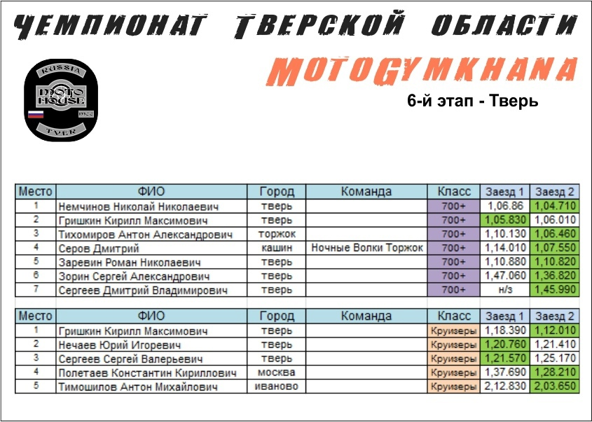Шестой этап Чемпионата Тверской области по мотоджимхане прошел в Твери