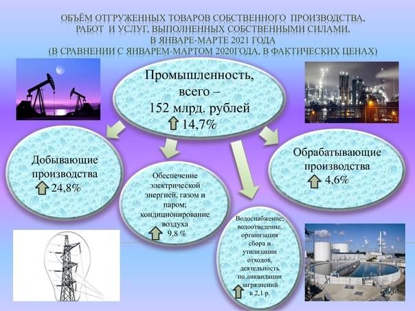 Объём отгруженных товаров собственного производства, работ и