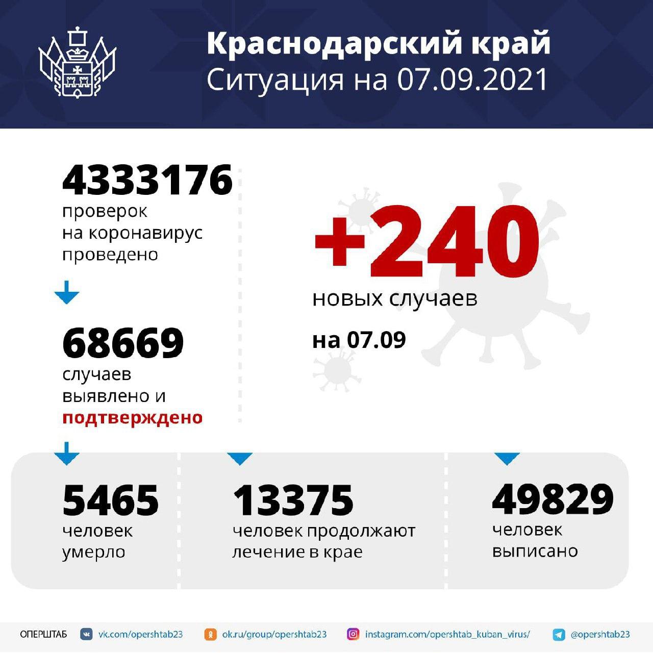За последние сутки на Кубани подтвердили 240 новых...