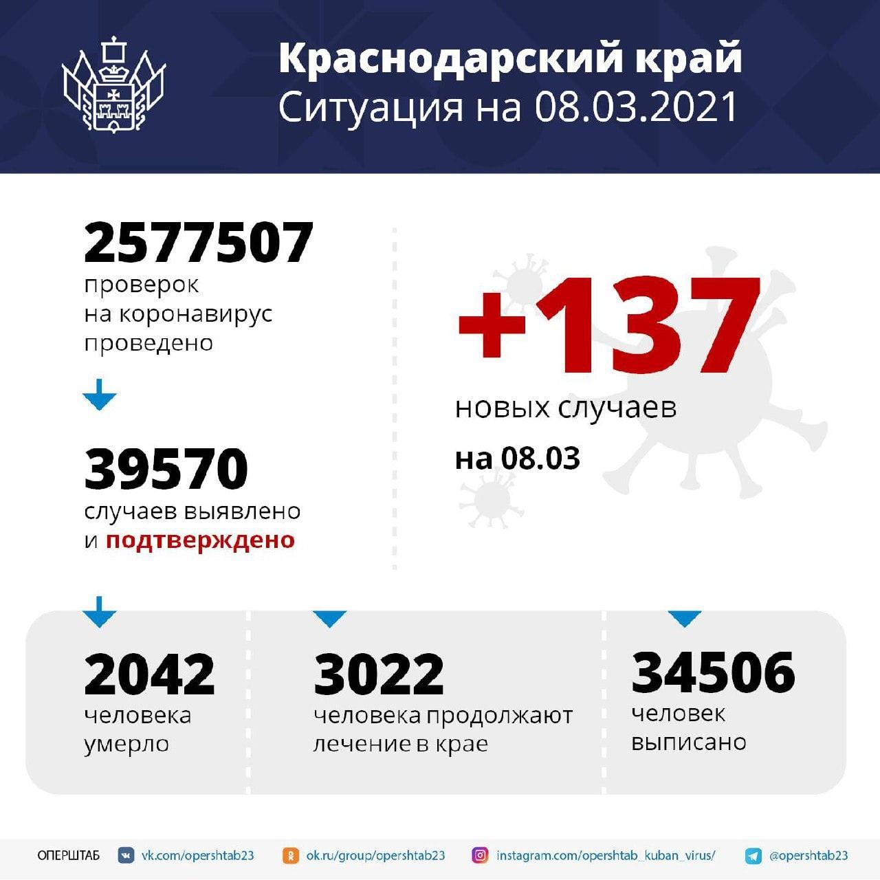 За сутки в регионе подтвердили 137 случаев COVID-19Возраст...