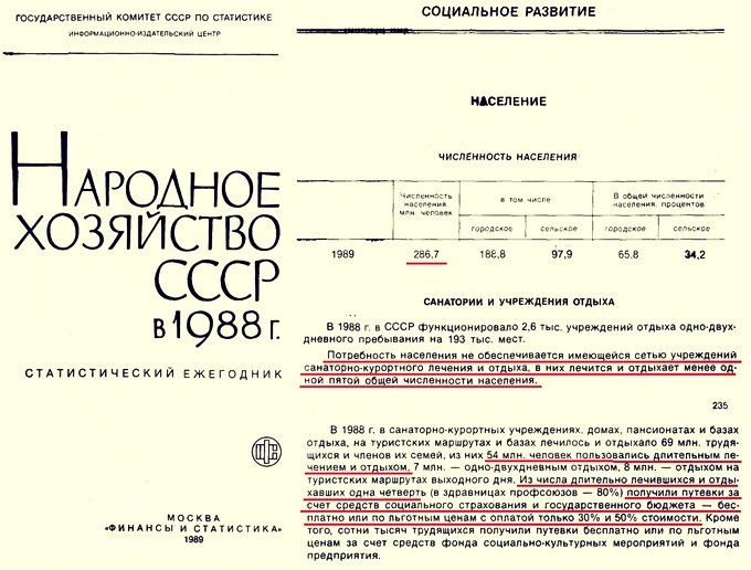 В 1988 году бесплатно и со скидкой отдыхало всего 5% советских граждан